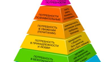 Пирамидата на Маслоу
